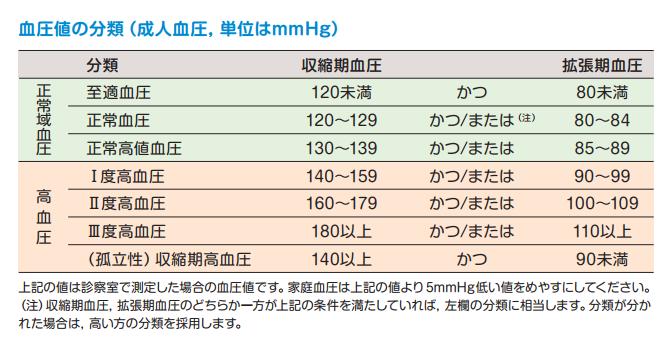 血圧・血糖値が正常に! のための血圧値